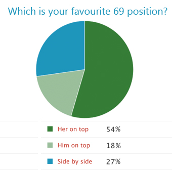 Favourite 69 oral sex position