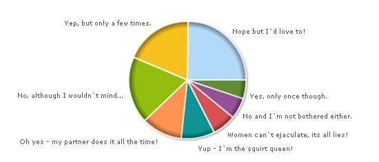 Female Ejaculation Poll