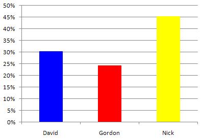 Nick Clegg Still In The Lead
