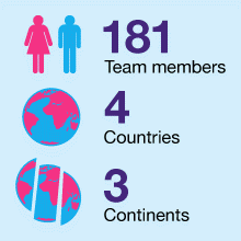 The Lovehoney team is made up of 181 people in 4 countries and 3 continents