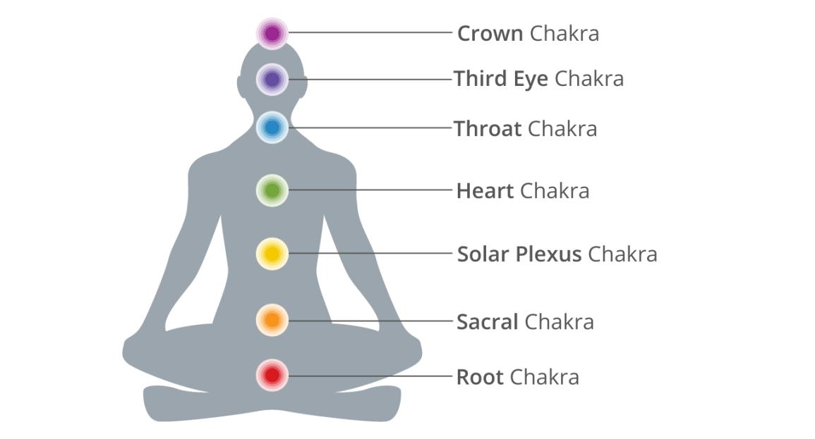 tantra-header-chakras
