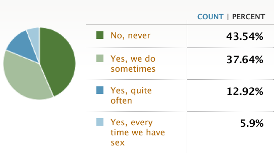 Cock Ring Poll Results