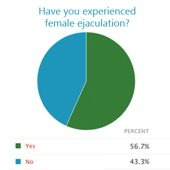 Have you experienced female ejaculation poll