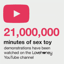 Over 18,000 subscribers have watched more than 21,000,000 minutes of sex toy demonstrations on the LovehoneyTV YouTube channel