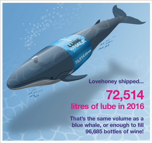Lube Whale Lovehoney Sex Toy Census