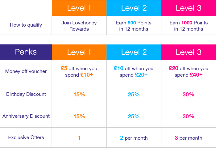 Lovehoney Rewards Benefits